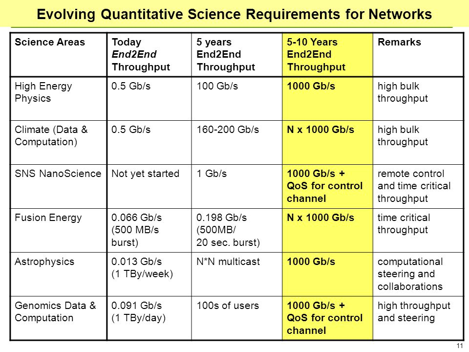 11 Evolving Quantitative Science Requirements for Networks Science AreasToday End2End Throughput 5 years End2End Throughput 5-10 Years End2End Throughput Remarks High Energy Physics 0.5 Gb/s100 Gb/s1000 Gb/shigh bulk throughput Climate (Data & Computation) 0.5 Gb/s160-200 Gb/sN x 1000 Gb/shigh bulk throughput SNS NanoScienceNot yet started1 Gb/s1000 Gb/s + QoS for control channel remote control and time critical throughput Fusion Energy0.066 Gb/s (500 MB/s burst) 0.198 Gb/s (500MB/ 20 sec.