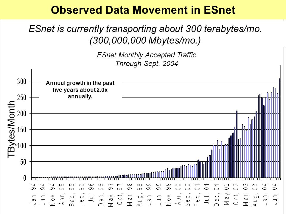12 Observed Data Movement in ESnet TBytes/Month ESnet Monthly Accepted Traffic Through Sept. 2004 Annual growth in the past five years about 2.0x annu