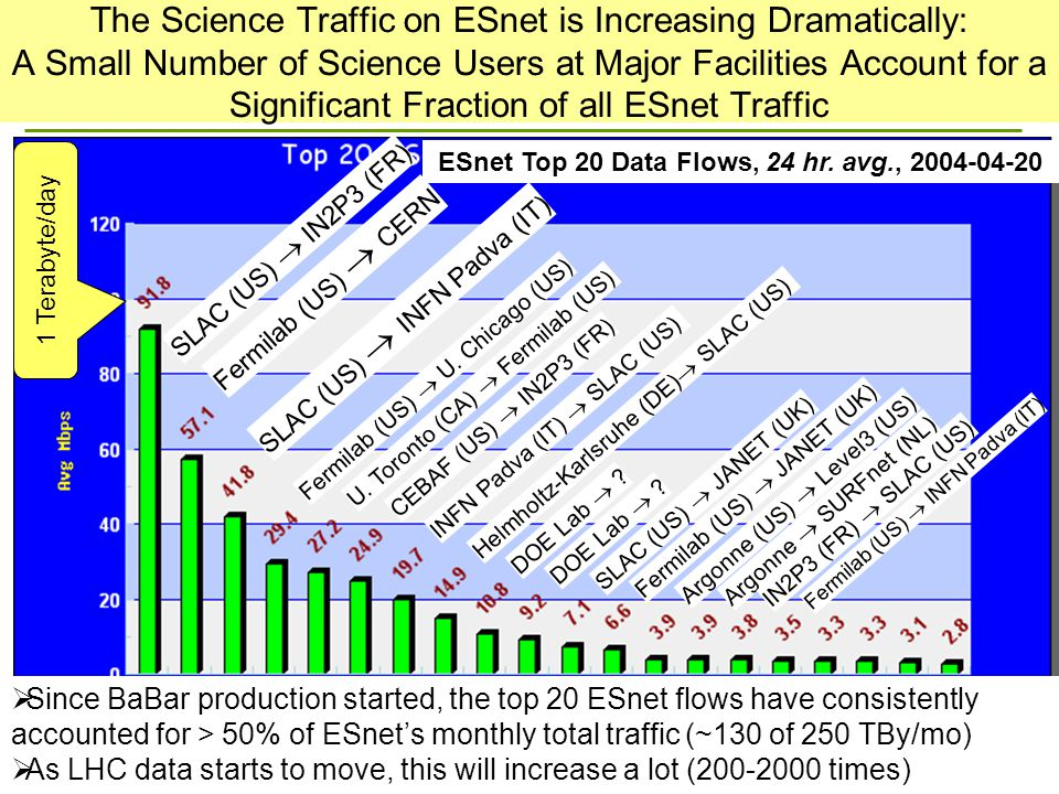 The Science Traffic on ESnet is Increasing Dramatically: A Small Number of Science Users at Major Facilities Account for a Significant Fraction of all ESnet Traffic Fermilab (US)  CERN SLAC (US)  IN2P3 (FR) 1 Terabyte/day SLAC (US)  INFN Padva (IT) Fermilab (US)  U.