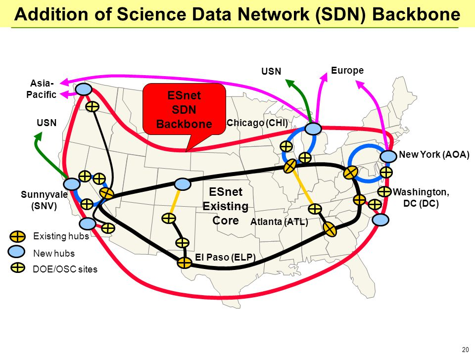 20 Addition of Science Data Network (SDN) Backbone Europe Asia- Pacific ESnet Existing Core New York (AOA) Chicago (CHI) Sunnyvale (SNV) Atlanta (ATL)
