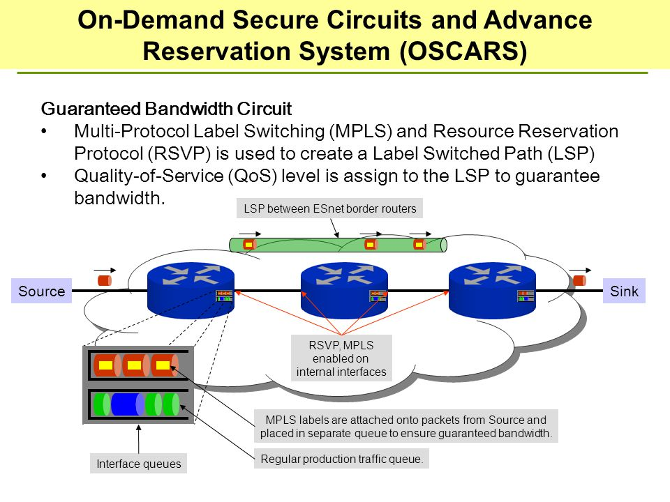 Guaranteed Bandwidth Circuit Multi-Protocol Label Switching (MPLS) and Resource Reservation Protocol (RSVP) is used to create a Label Switched Path (LSP) Quality-of-Service (QoS) level is assign to the LSP to guarantee bandwidth.