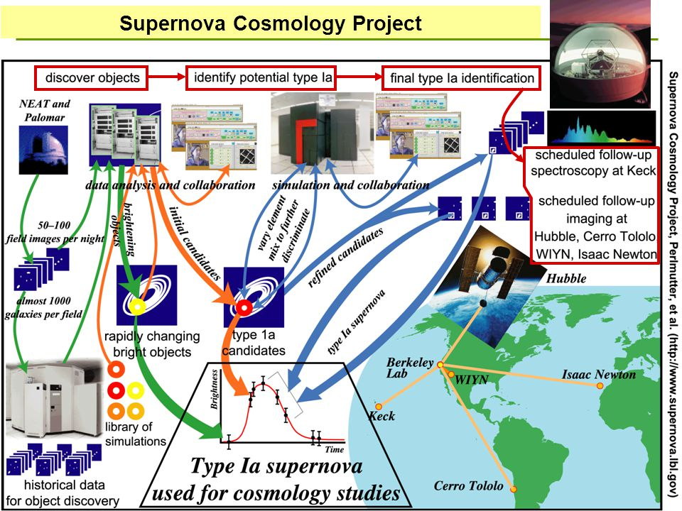 4 Supernova Cosmology Project