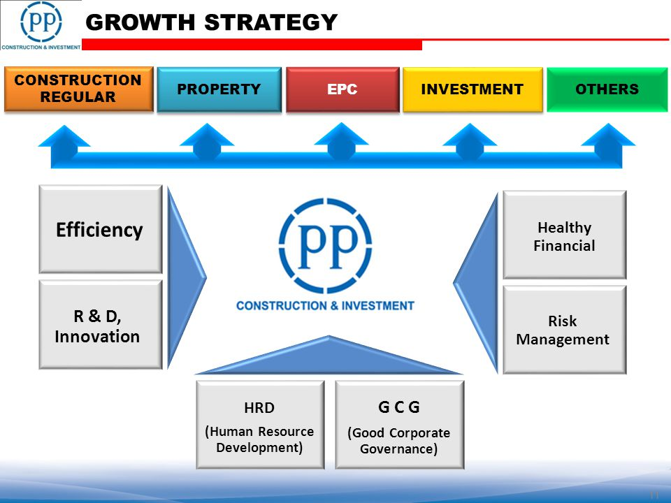 INVESTMENT EPC PROPERTY CONSTRUCTION REGULAR Risk Management Healthy Financial Efficiency R & D, Innovation GROWTH STRATEGY 11 HRD (Human Resource Development) G C G (Good Corporate Governance) OTHERS