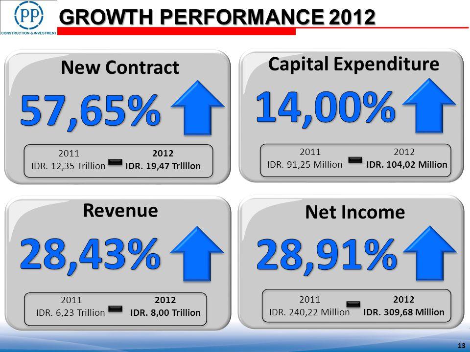 GROWTH PERFORMANCE 2012 20112012 IDR. 6,23 TrillionIDR.