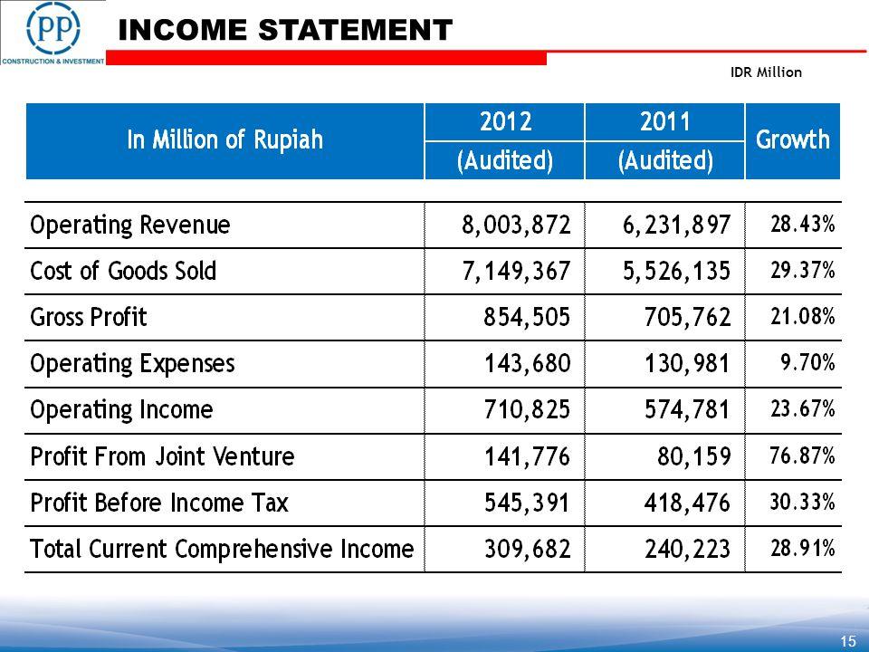 IDR Million INCOME STATEMENT 15