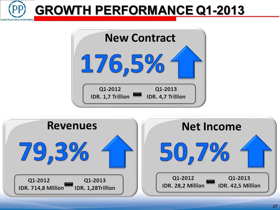 GROWTH PERFORMANCE Q1-2013 Revenues New Contract Q1-2012Q1-2013 IDR.