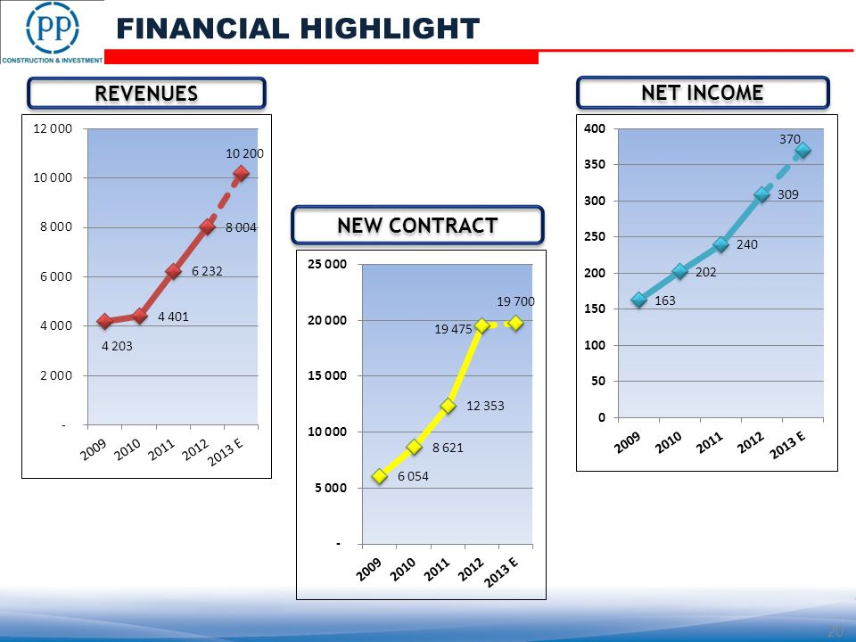 REVENUES NET INCOME NEW CONTRACT 20 FINANCIAL HIGHLIGHT