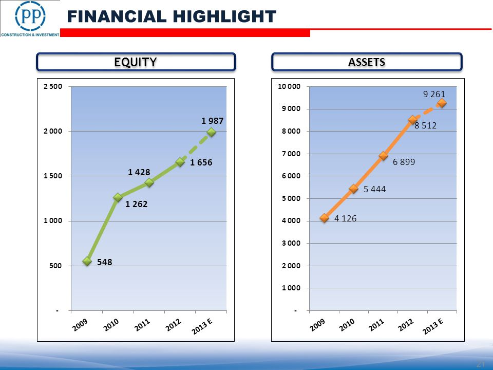 EQUITY ASSETS 21 FINANCIAL HIGHLIGHT