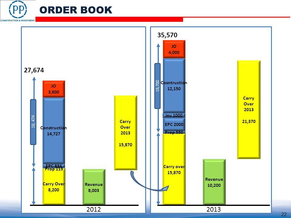 19, 474 19,700 27,674 35,570 ORDER BOOK 20122013 22
