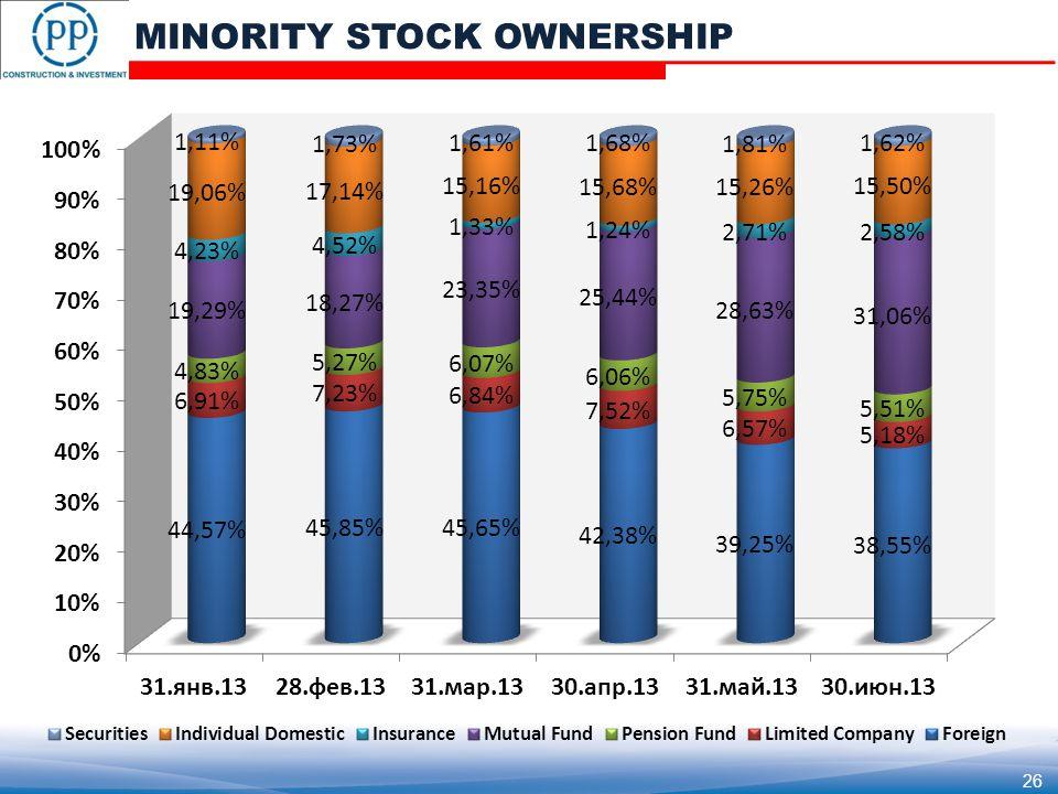 MINORITY STOCK OWNERSHIP 26