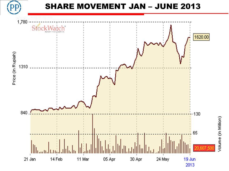 SHARE MOVEMENT JAN – JUNE 2013 27