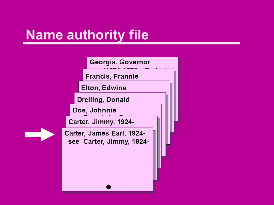 Name authority file Georgia. Governor (1971-1975 : Carter) xxCarter, Jimmy, 1924- xx United States.
