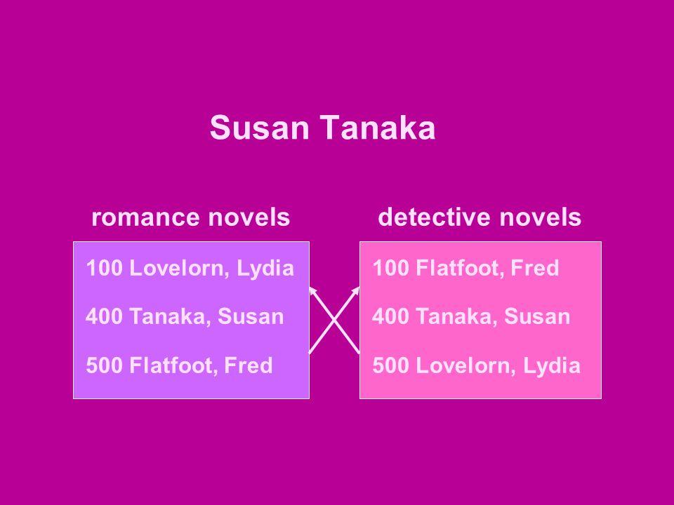 Susan Tanaka romance novels 100 Lovelorn, Lydia 400 Tanaka, Susan 500 Flatfoot, Fred 100 Flatfoot, Fred 400 Tanaka, Susan 500 Lovelorn, Lydia detective novels