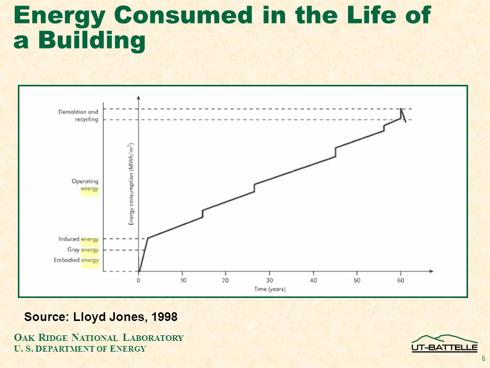Energy Efficiency Benefits of Cool Walls Questions or comments?