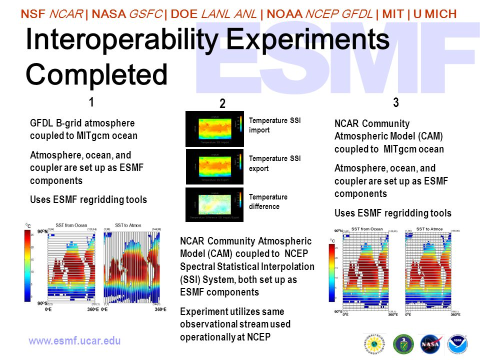 NSF NCAR | NASA GSFC | DOE LANL ANL | NOAA NCEP GFDL | MIT | U MICH www.esmf.ucar.edu Interoperability Experiments Completed NCAR Community Atmospheric Model (CAM) coupled to NCEP Spectral Statistical Interpolation (SSI) System, both set up as ESMF components Experiment utilizes same observational stream used operationally at NCEP 3 NCAR Community Atmospheric Model (CAM) coupled to MITgcm ocean Atmosphere, ocean, and coupler are set up as ESMF components Uses ESMF regridding tools 1 GFDL B-grid atmosphere coupled to MITgcm ocean Atmosphere, ocean, and coupler are set up as ESMF components Uses ESMF regridding tools 2 Temperature SSI import Temperature SSI export Temperature difference