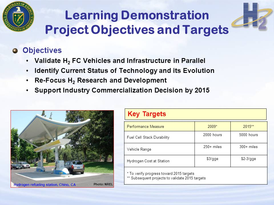 Learning Demonstration Project Objectives and Targets Objectives Validate H 2 FC Vehicles and Infrastructure in Parallel Identify Current Status of Technology and its Evolution Re-Focus H 2 Research and Development Support Industry Commercialization Decision by 2015 Performance Measure2009*2015** Fuel Cell Stack Durability 2000 hours5000 hours Vehicle Range 250+ miles300+ miles Hydrogen Cost at Station $3/gge$2-3/gge * To verify progress toward 2015 targets ** Subsequent projects to validate 2015 targets Key Targets Photo: NREL Hydrogen refueling station, Chino, CA
