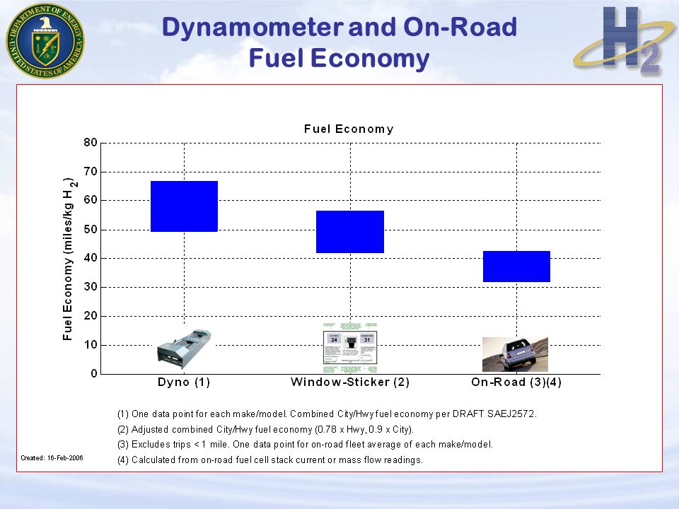 Dynamometer and On-Road Fuel Economy