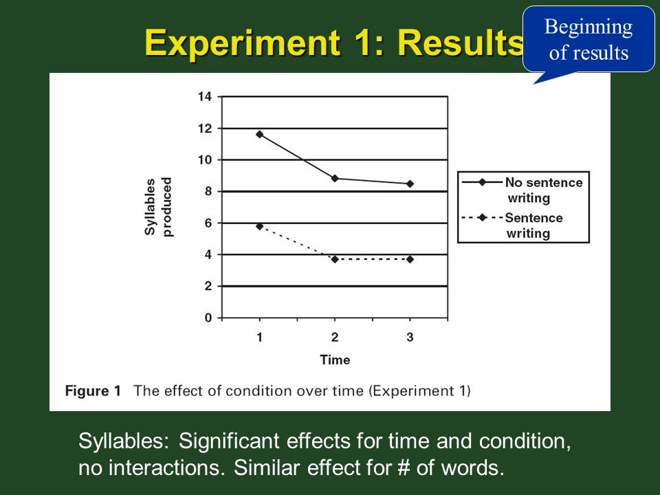 Experiment 1: Results Syllables: Significant effects for time and condition, no interactions.