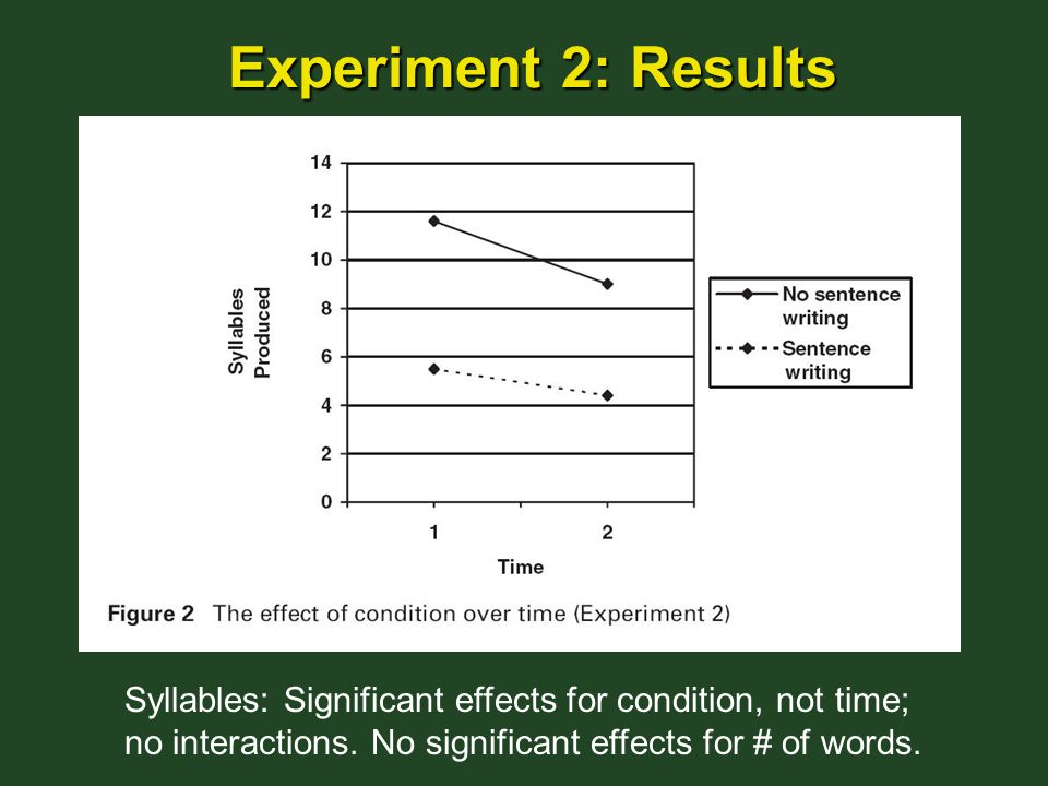 Experiment 2: Results Syllables: Significant effects for condition, not time; no interactions.