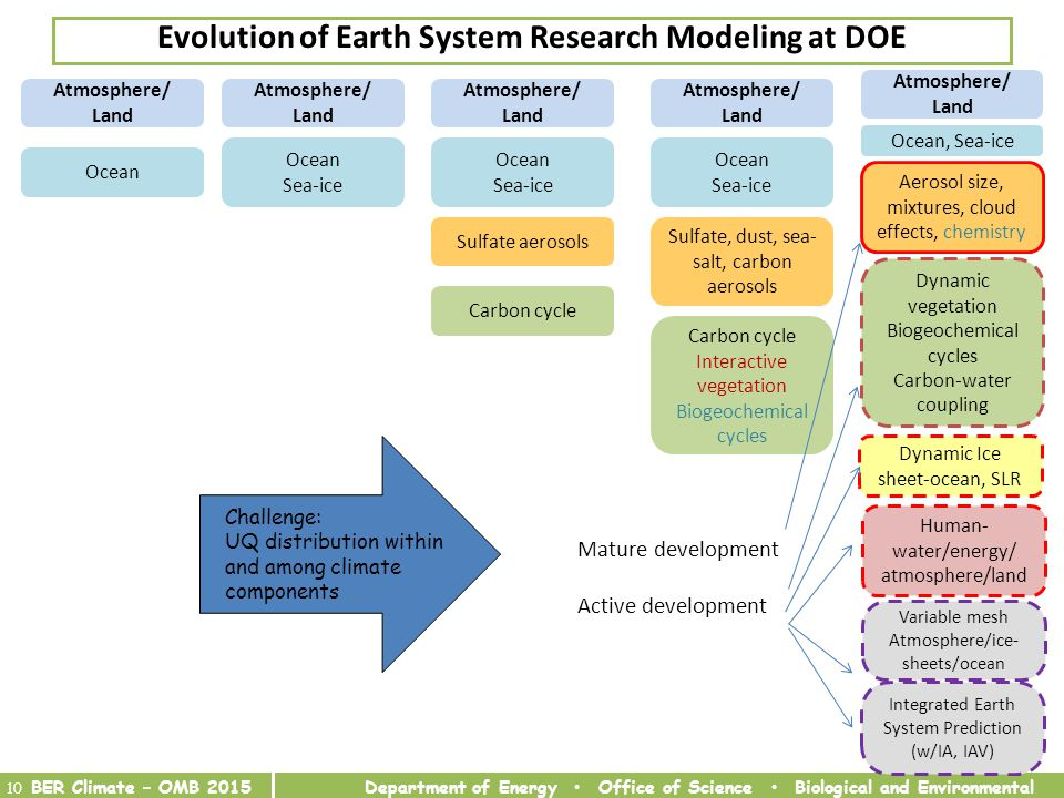 Department of Energy Office of Science Biological and Environmental Research 10 BER Climate – OMB 2015 Evolution of Earth System Research Modeling at