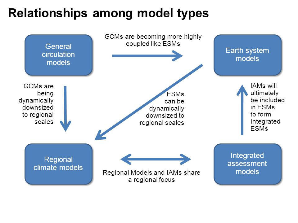 General circulation models Earth system models Regional climate models Integrated assessment models GCMs are becoming more highly coupled like ESMs GC