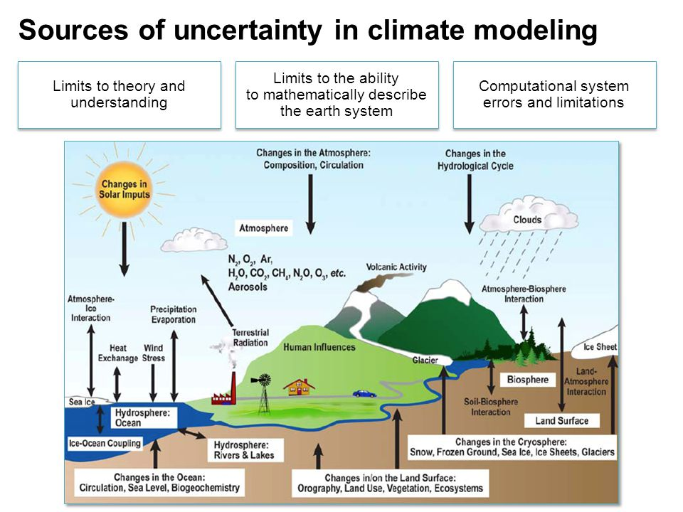 Sources of uncertainty in climate modeling Computational system errors and limitations Limits to theory and understanding Limits to the ability to mat