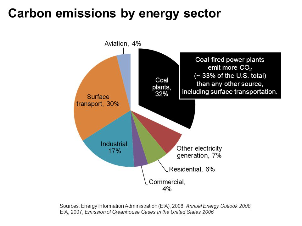 Carbon emissions by energy sector Coal-fired power plants emit more CO 2 (~ 33% of the U.S. total) than any other source, including surface transporta