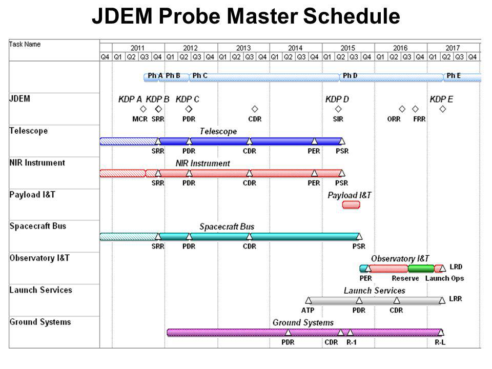 JDEM Probe Master Schedule