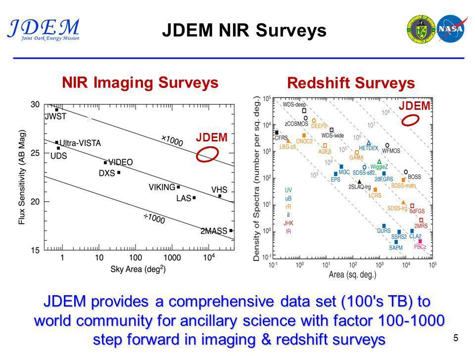 5 * JDEM Redshift Surveys JDEM * NIR Imaging Surveys JDEM provides a comprehensive data set (100 s TB) to world community for ancillary science with factor 100-1000 step forward in imaging & redshift surveys JDEM NIR Surveys
