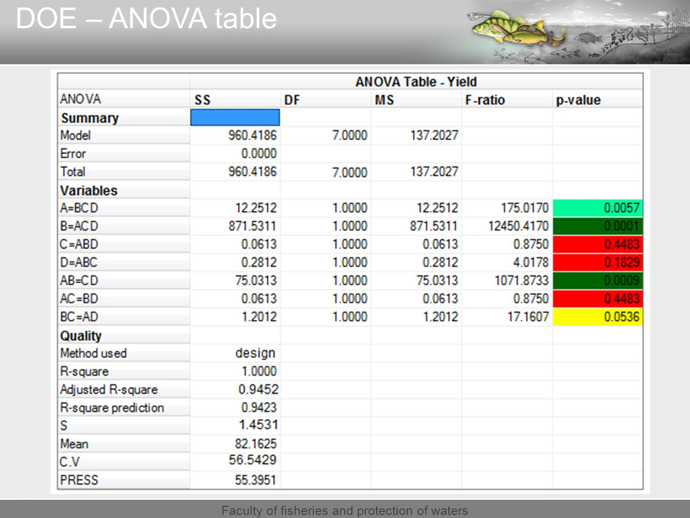 Faculty of fisheries and protection of waters DOE – ANOVA table