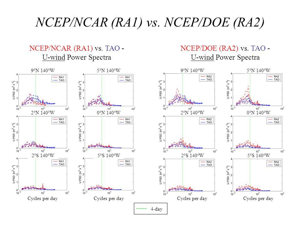 NCEP/NCAR (RA1) vs. NCEP/DOE (RA2) NCEP/NCAR (RA1) vs. TAO - U-wind Power Spectra NCEP/DOE (RA2) vs. TAO - U-wind Power Spectra 9°N 140°W 2°N 140°W 5°