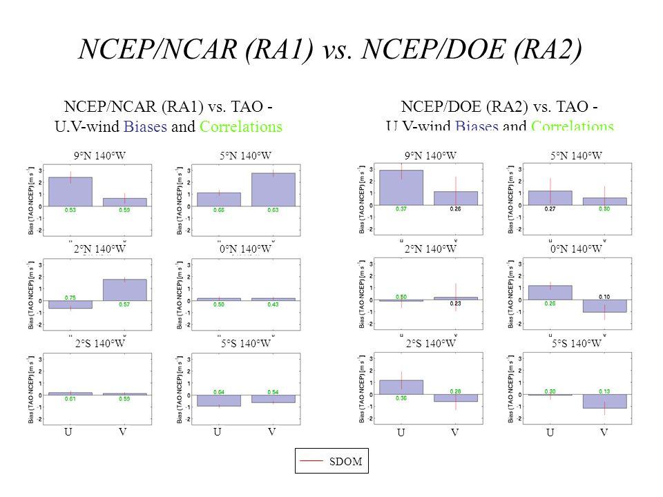 NCEP/NCAR (RA1) vs. NCEP/DOE (RA2) NCEP/NCAR (RA1) vs. TAO - U,V-wind Biases and Correlations NCEP/DOE (RA2) vs. TAO - U,V-wind Biases and Correlation