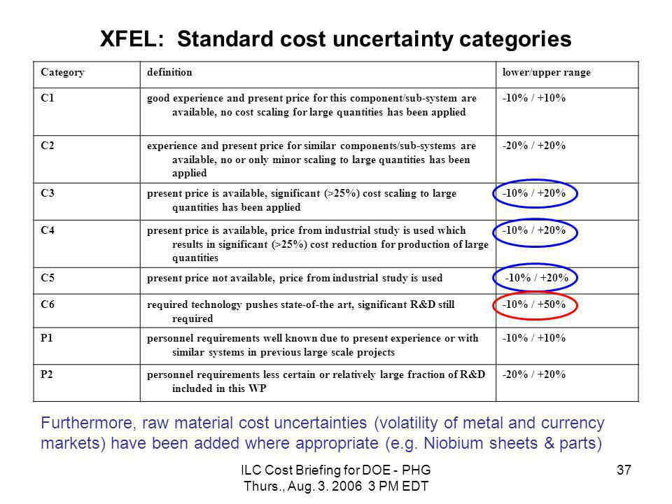 ILC Cost Briefing for DOE - PHG Thurs., Aug. 3. 2006 3 PM EDT 37 XFEL: Standard cost uncertainty categories Categorydefinitionlower/upper range C1good
