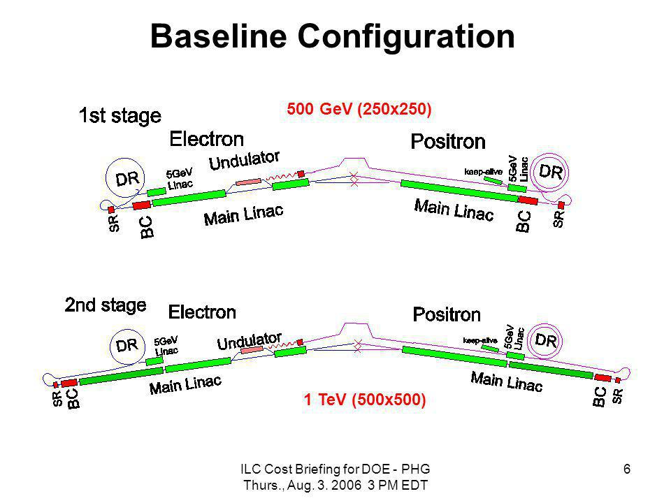 ILC Cost Briefing for DOE - PHG Thurs., Aug. 3. 2006 3 PM EDT 6 Baseline Configuration 500 GeV (250x250) 1 TeV (500x500)