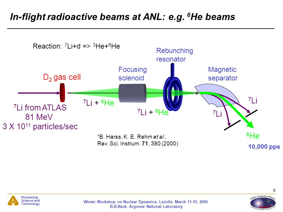 Pioneering Science and Technology Winter Workshop on Nuclear Dynamics, LaJolla March 11-19, 2006 B.B.Back, Argonne National Laboratory 6 In-flight rad