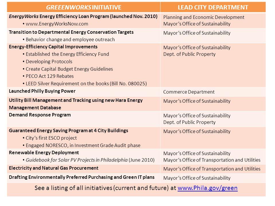 GREEENWORKS INITIATIVELEAD CITY DEPARTMENT EnergyWorks Energy Efficiency Loan Program (launched Nov.