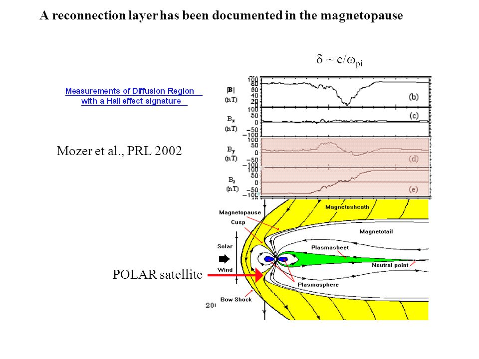 Evolution of magnetic flux contours during MRX reconnection