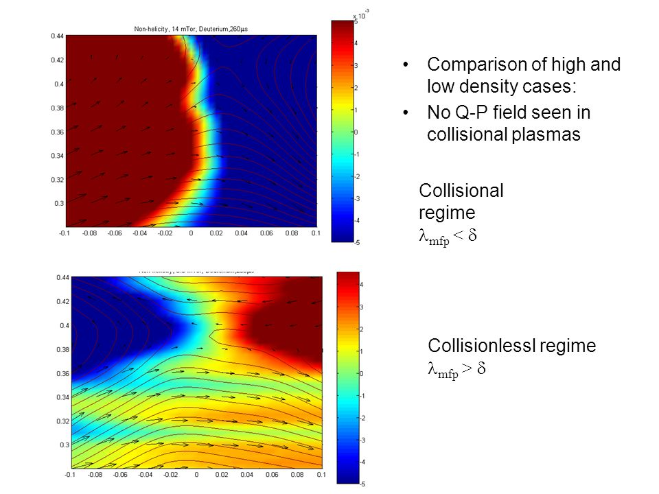 The Electron Flow Velocity is Deduced Good agreement between the measurement and the yellow region in the simulation.