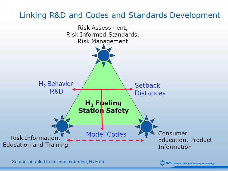 H 2 Behavior R&D H 2 Fueling Station Safety Setback Distances Model Codes Linking R&D and Codes and Standards Development Consumer Education, Product