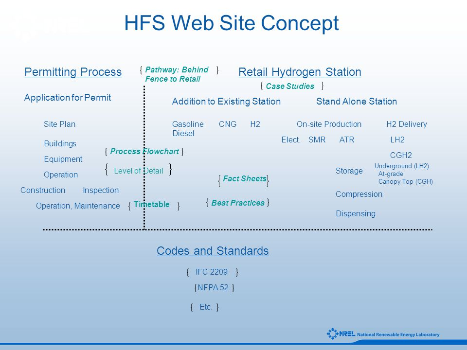 HFS Web Site Concept Permitting ProcessRetail Hydrogen Station Codes and Standards Addition to Existing StationStand Alone Station On-site ProductionH