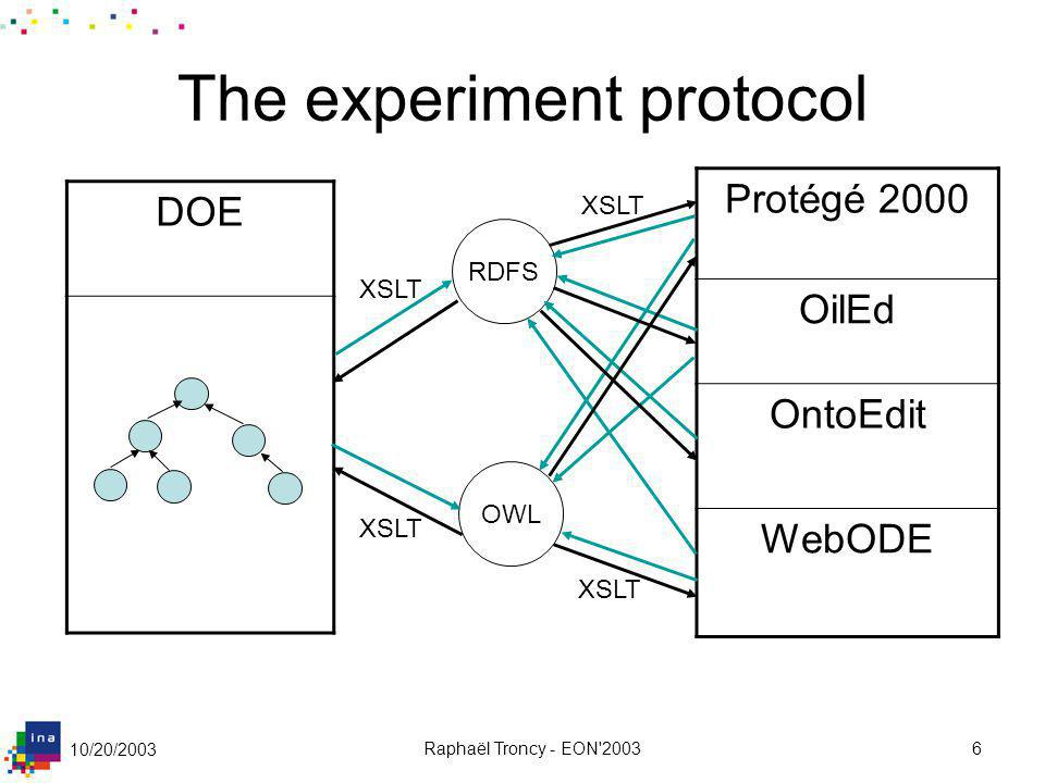 10/20/2003 Raphaël Troncy - EON'20036 The experiment protocol DOE RDFS OWL Protégé 2000 OilEd OntoEdit WebODE XSLT