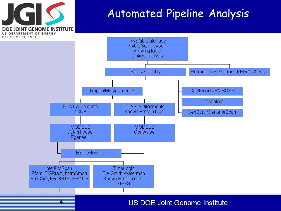 US DOE Joint Genome Institute 4 Automated Pipeline Analysis