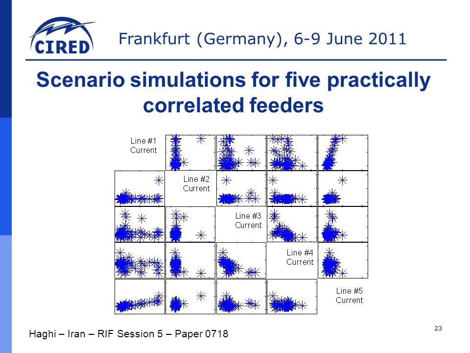 Frankfurt (Germany), 6-9 June 2011 Scenario simulations for five practically correlated feeders Haghi – Iran – RIF Session 5 – Paper 0718 23