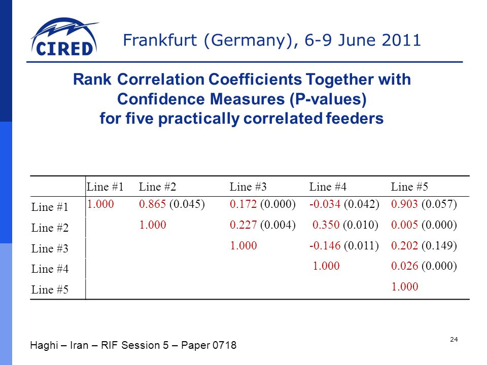Frankfurt (Germany), 6-9 June 2011 Rank Correlation Coefficients Together with Confidence Measures (P-values) for five practically correlated feeders Line #1Line #2Line #3Line #4Line #5 Line #1 1.0000.865 (0.045)0.172 (0.000)-0.034 (0.042)0.903 (0.057) Line #2 1.0000.227 (0.004) 0.350 (0.010)0.005 (0.000) Line #3 1.000-0.146 (0.011)0.202 (0.149) Line #4 1.0000.026 (0.000) Line #5 1.000 Haghi – Iran – RIF Session 5 – Paper 0718 24