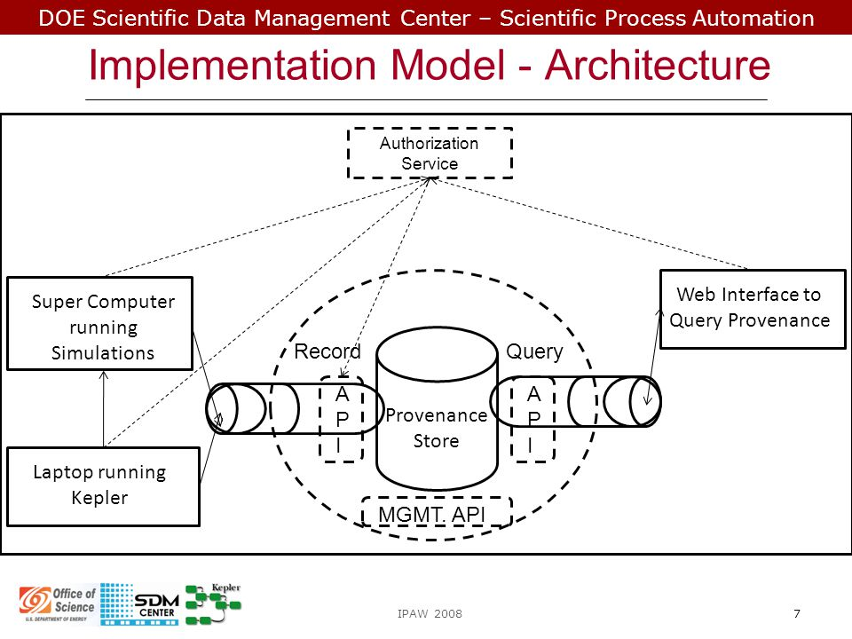 DOE Scientific Data Management Center – Scientific Process Automation  Validating our model against other solutions using different threat scenarios  Responsibility of sharing data is with user Privacy of user is at stake Tools required to foresee inferences from provenance data  Large data sets: Provenance data and shared queries grow steadily in size Accessing them will be difficult Tools required to improve the HCI aspect Future Work IPAW 200818