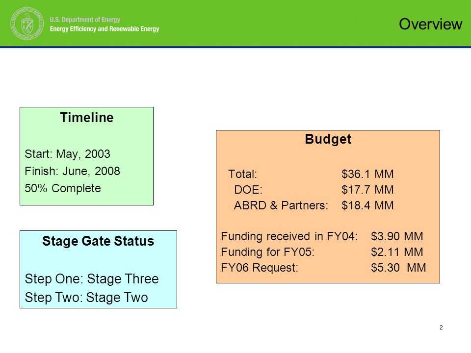 2 Timeline Start: May, 2003 Finish: June, 2008 50% Complete Budget Total: $36.1 MM DOE: $17.7 MM ABRD & Partners: $18.4 MM Funding received in FY04: $3.90 MM Funding for FY05: $2.11 MM FY06 Request:$5.30 MM Stage Gate Status Step One: Stage Three Step Two: Stage Two Overview