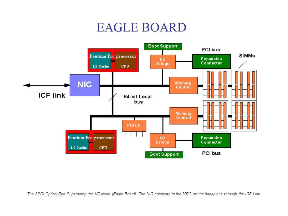 EAGLE BOARD The ASCI Option Red Supercomputer I/O Node (Eagle Board).
