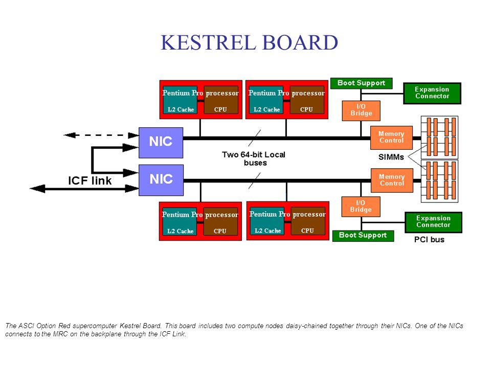 KESTREL BOARD The ASCI Option Red supercomputer Kestrel Board.