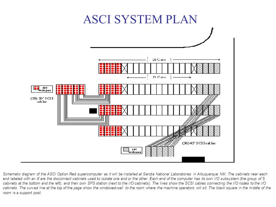 ASCI SYSTEM PLAN Schematic diagram of the ASCI Option Red supercomputer as it will be installed at Sandia National Laboratories in Albuquerque NM.