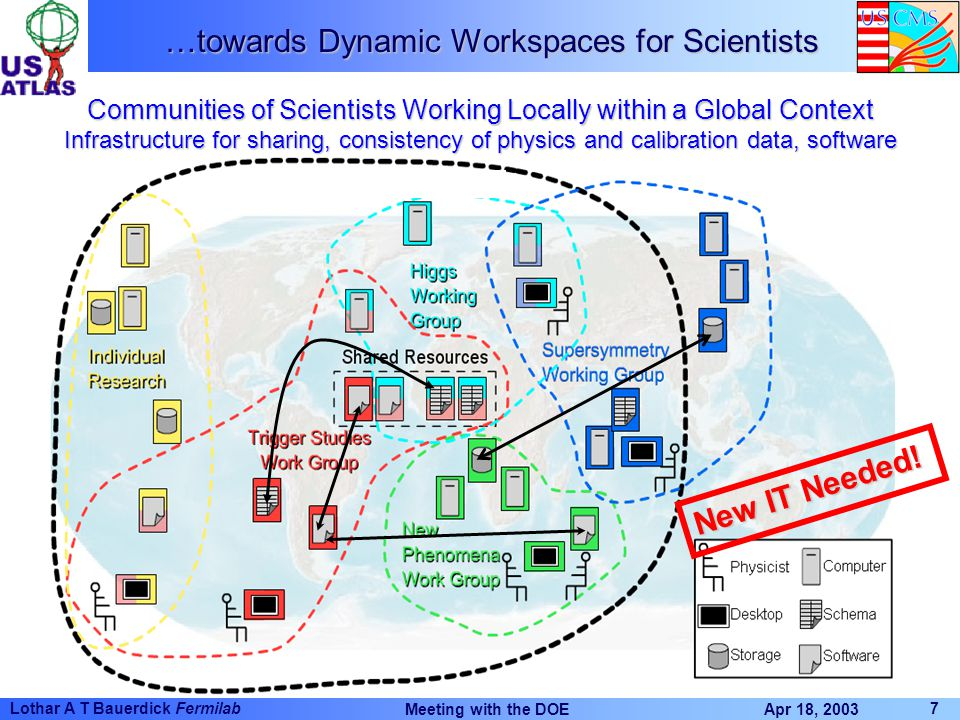 Apr 18, 2003 Meeting with the DOE 7 Lothar A T Bauerdick Fermilab …towards Dynamic Workspaces for Scientists Communities of Scientists Working Locally within a Global Context Infrastructure for sharing, consistency of physics and calibration data, software New IT Needed!